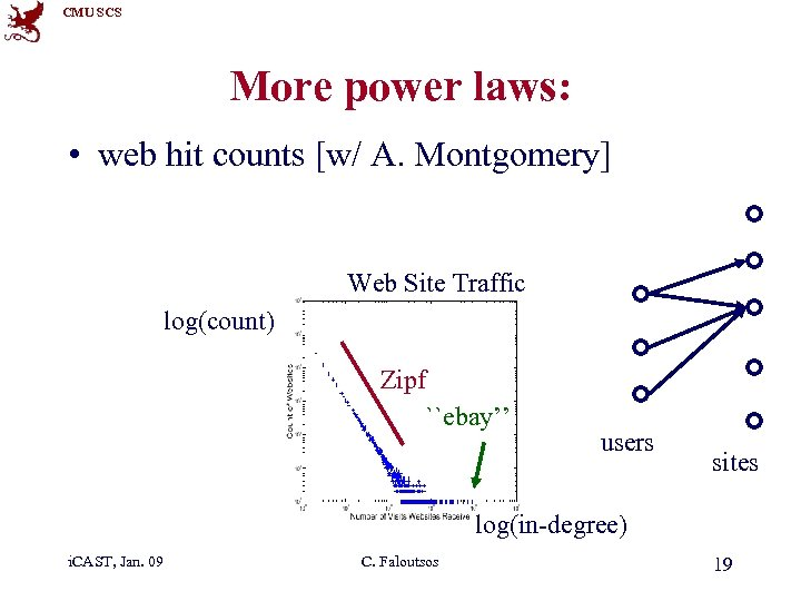 CMU SCS More power laws: • web hit counts [w/ A. Montgomery] Web Site