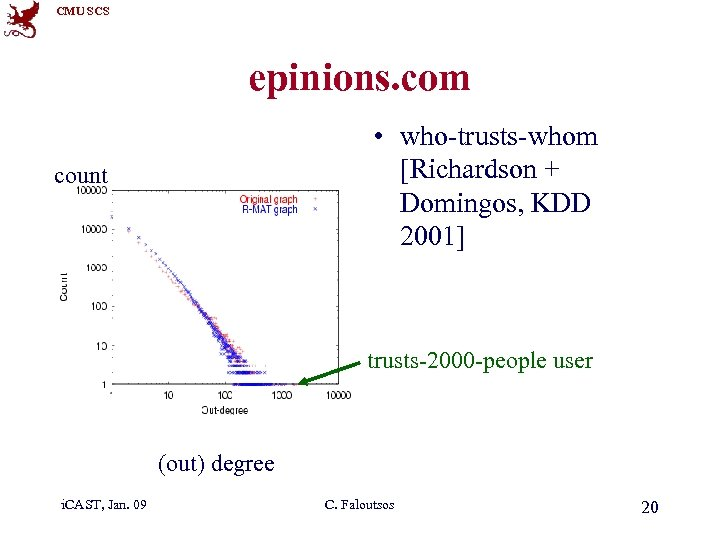 CMU SCS epinions. com • who-trusts-whom [Richardson + Domingos, KDD 2001] count trusts-2000 -people