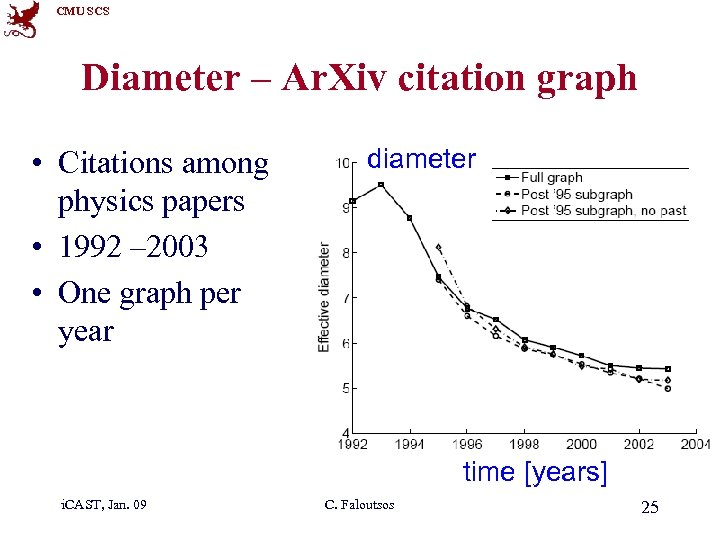 CMU SCS Diameter – Ar. Xiv citation graph • Citations among physics papers •