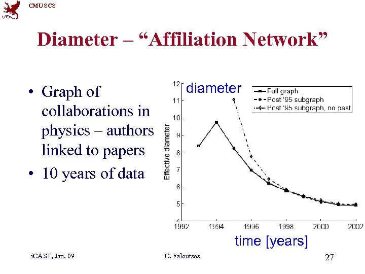 """CMU SCS Diameter – """"Affiliation Network"""" • Graph of collaborations in physics – authors"""