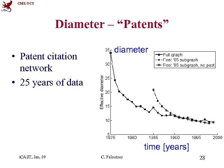 "CMU SCS Diameter – ""Patents"" • Patent citation network • 25 years of data"