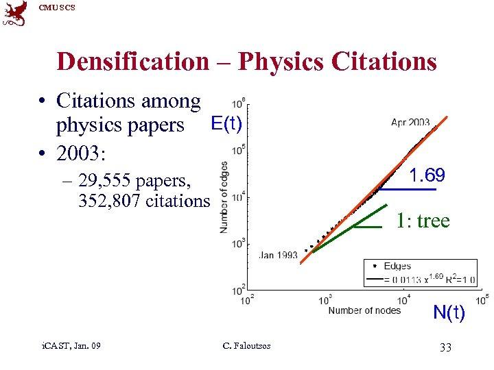 CMU SCS Densification – Physics Citations • Citations among physics papers E(t) • 2003:
