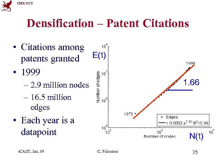 CMU SCS Densification – Patent Citations • Citations among patents granted E(t) • 1999