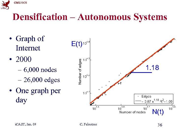 CMU SCS Densification – Autonomous Systems • Graph of Internet • 2000 E(t) 1.