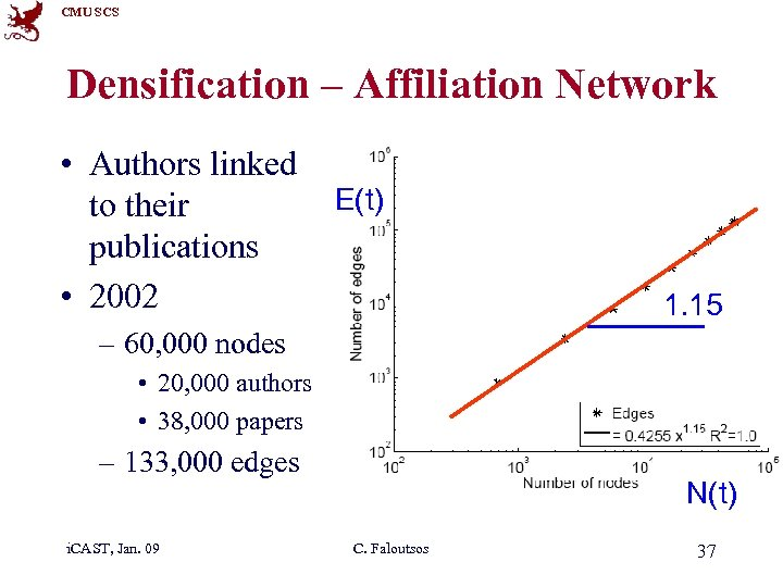 CMU SCS Densification – Affiliation Network • Authors linked to their publications • 2002
