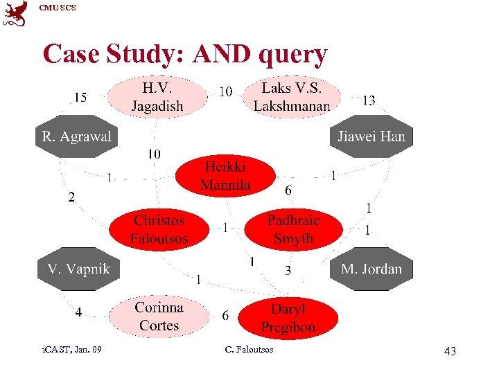 CMU SCS Case Study: AND query i. CAST, Jan. 09 C. Faloutsos 43