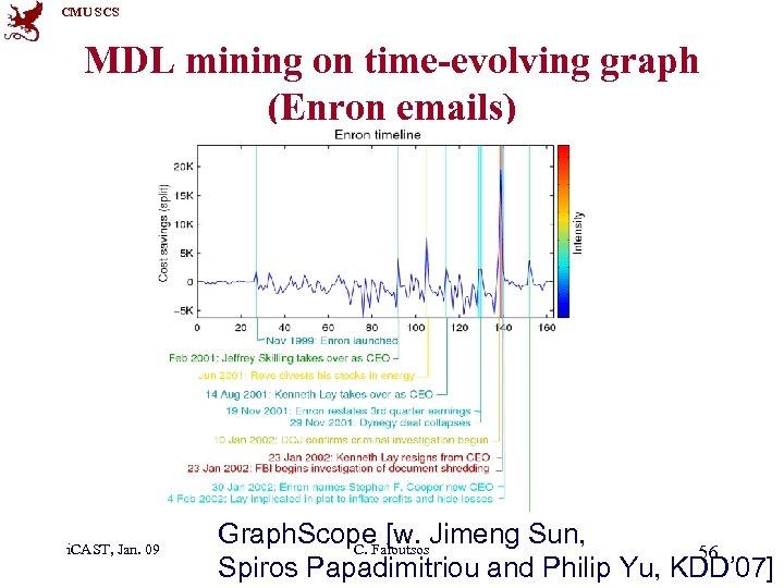 CMU SCS MDL mining on time-evolving graph (Enron emails) i. CAST, Jan. 09 Graph.