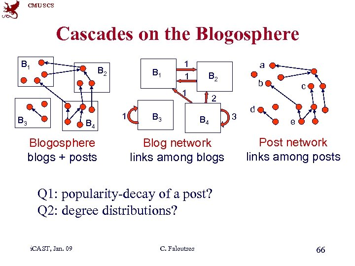 CMU SCS Cascades on the Blogosphere B 1 B 2 B 1 1 1