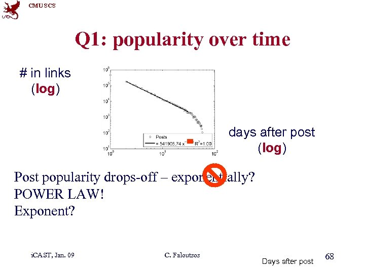 CMU SCS Q 1: popularity over time # in links (log) 1 2 3
