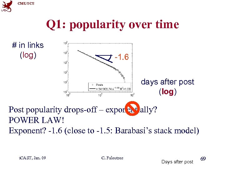 CMU SCS Q 1: popularity over time # in links (log) -1. 6 1