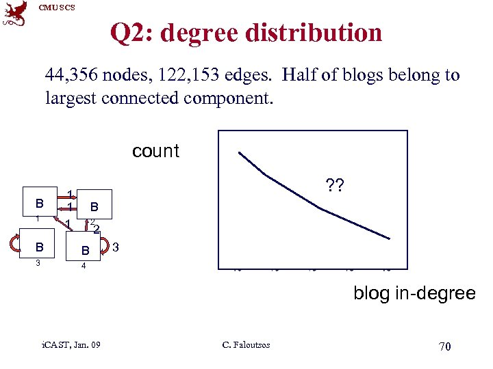 CMU SCS Q 2: degree distribution 44, 356 nodes, 122, 153 edges. Half of