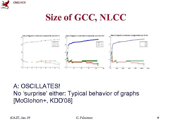 CMU SCS Size of GCC, NLCC A: OSCILLATES! No 'surprise' either: Typical behavior of