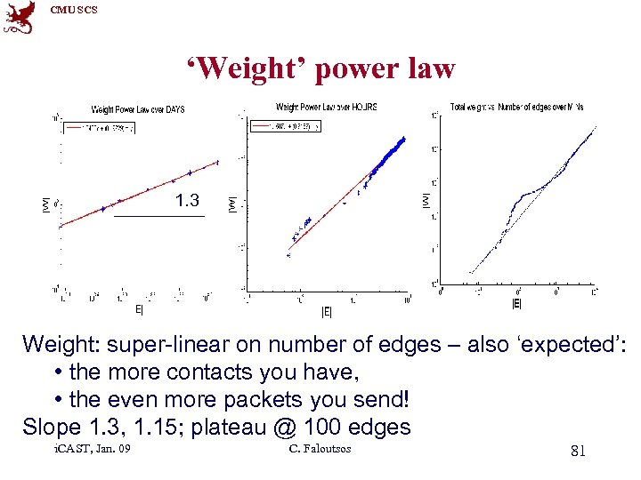 CMU SCS 'Weight' power law 1. 3 Weight: super-linear on number of edges –