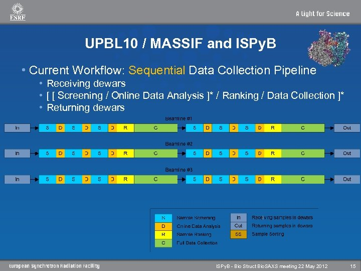 UPBL 10 / MASSIF and ISPy. B • Current Workflow: Sequential Data Collection Pipeline