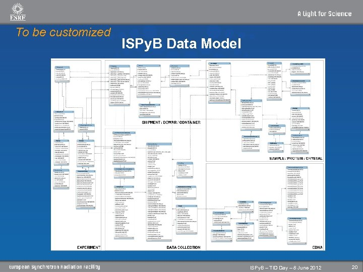 To be customized ISPy. B Data Model ISPy. B – TID Day – 8