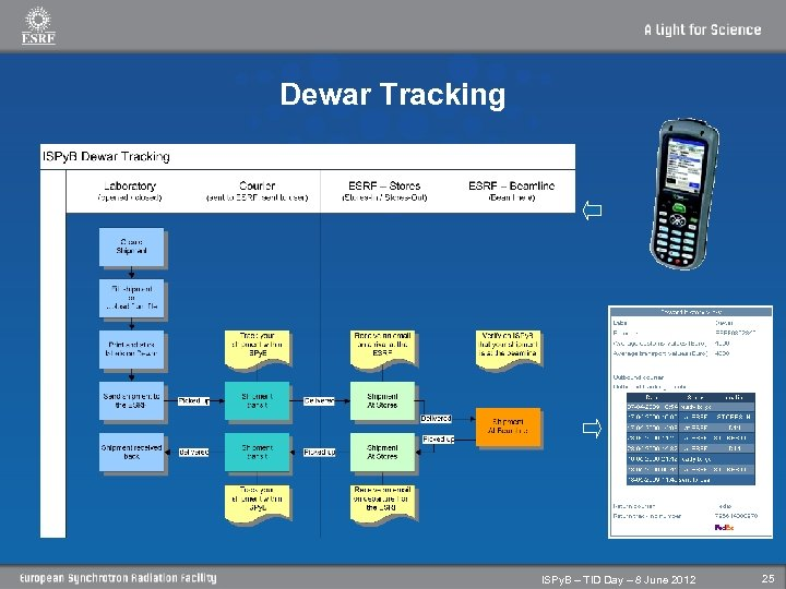 Dewar Tracking ISPy. B – TID Day – 8 June 2012 25