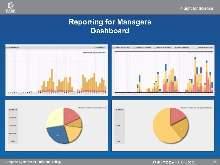 Reporting for Managers Dashboard ISPy. B – TID Day – 8 June 2012 31