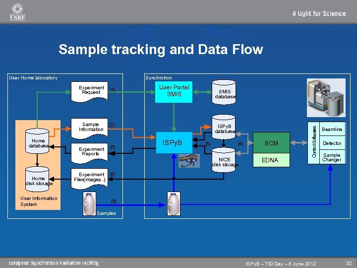 Sample tracking and Data Flow Synchrotron Experiment Request Sample Information Home database (1) (2)