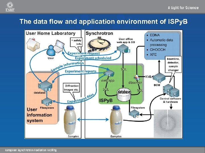 The data flow and application environment of ISPy. B
