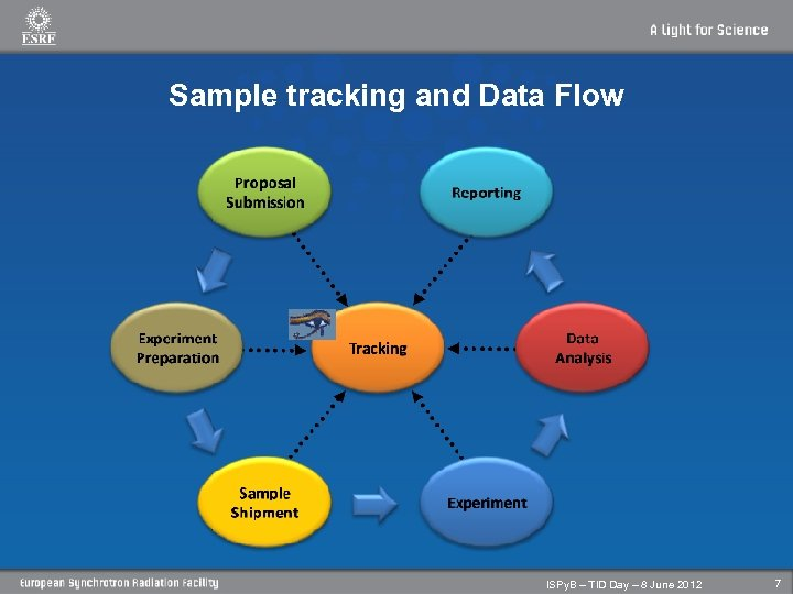 Sample tracking and Data Flow ISPy. B – TID Day – 8 June 2012