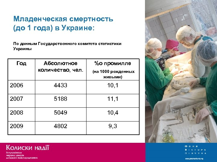 Младенческая смертность (до 1 года) в Украине: По данным Государственного комитета статистики Украины Год