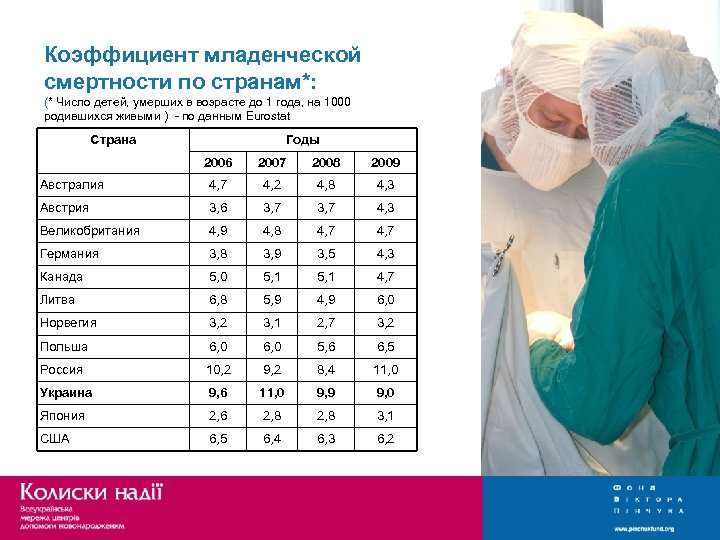 Коэффициент младенческой смертности по странам*: (* Число детей, умерших в возрасте до 1 года,