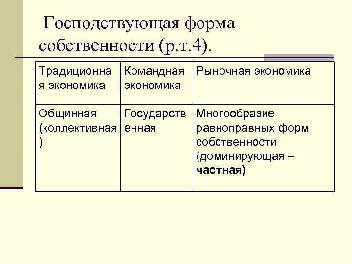 Господствующая форма собственности (р. т. 4). Традиционна я экономика Командная Рыночная экономика Общинная Государств
