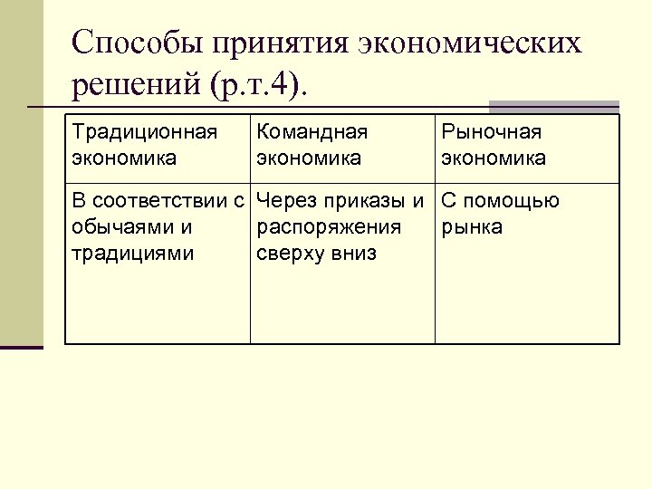 Способы принятия экономических решений (р. т. 4). Традиционная экономика Командная экономика Рыночная экономика В