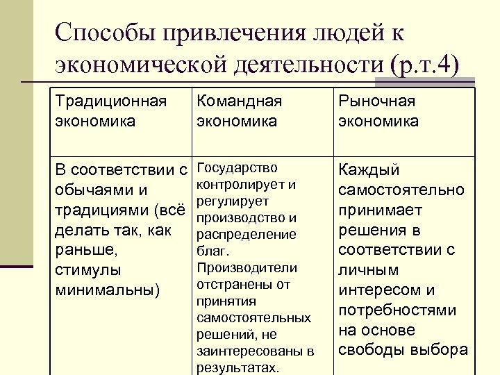 Способы привлечения людей к экономической деятельности (р. т. 4) Традиционная экономика Командная экономика Рыночная