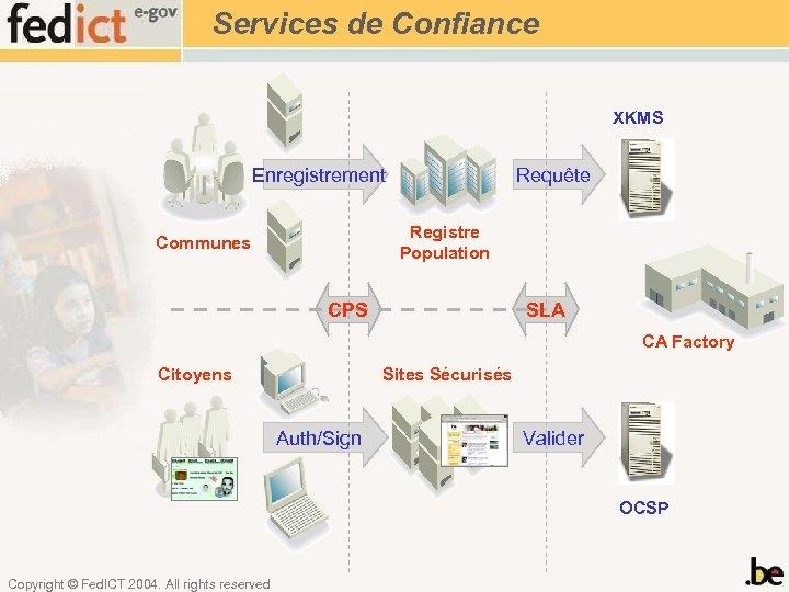 Services de Confiance XKMS Enregistrement Requête Registre Population Communes CPS SLA CA Factory Citoyens