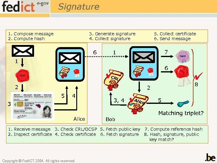 Signature 1. Compose message 2. Compute hash 3. Generate signature 4. Collect signature 6