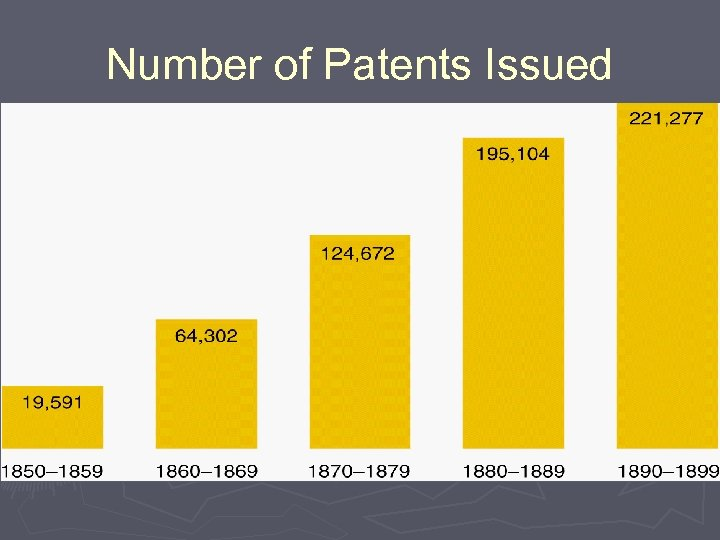 Number of Patents Issued