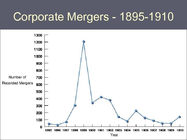 Corporate Mergers - 1895 -1910