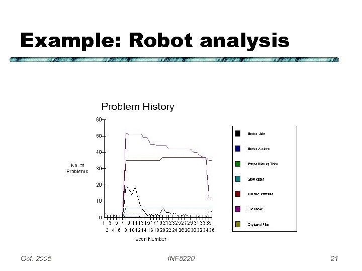 Example: Robot analysis Oct. 2005 INF 5220 21