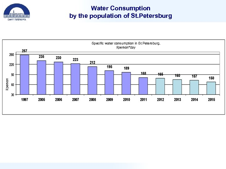 Water Consumption by the population of St. Petersburg l/person Specific water consumption in St.