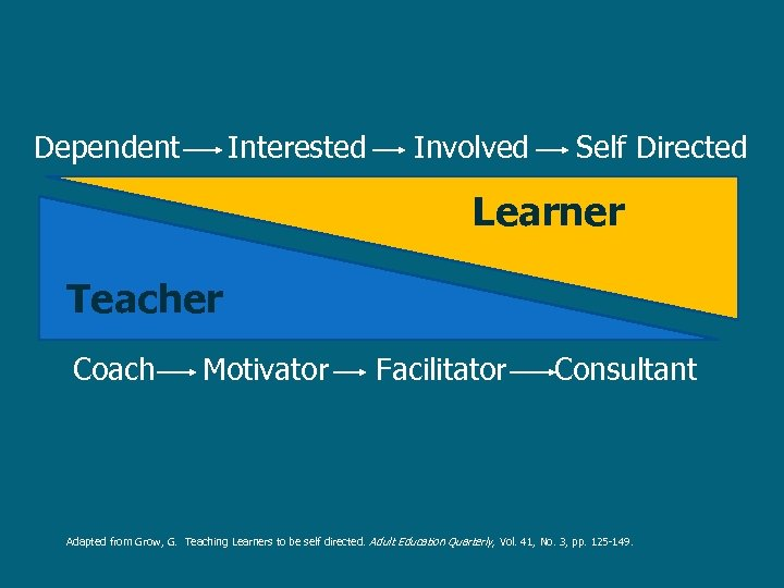 Dependent Interested Involved Self Directed Learner Teacher Coach Motivator Facilitator Consultant Adapted from Grow,