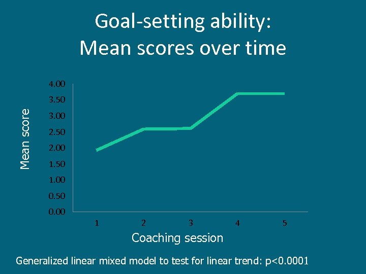 Goal-setting ability: Mean scores over time 4. 00 Mean score 3. 50 3. 00