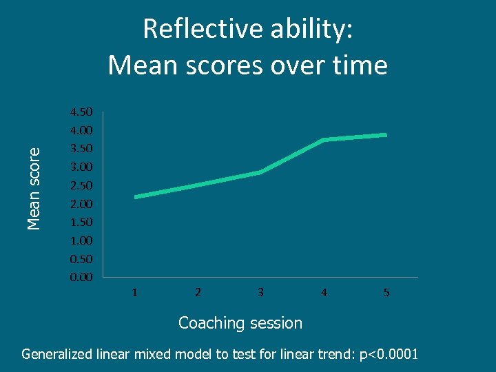 Mean score Reflective ability: Mean scores over time 4. 50 4. 00 3. 50