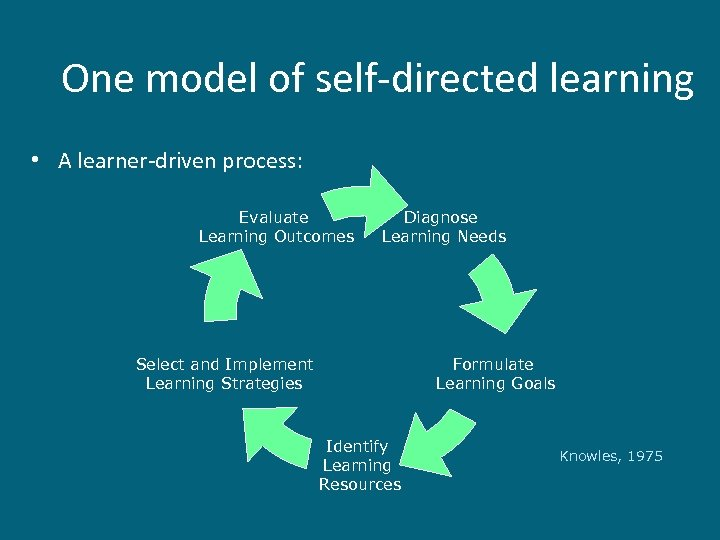 One model of self-directed learning • A learner-driven process: Evaluate Learning Outcomes Diagnose Learning
