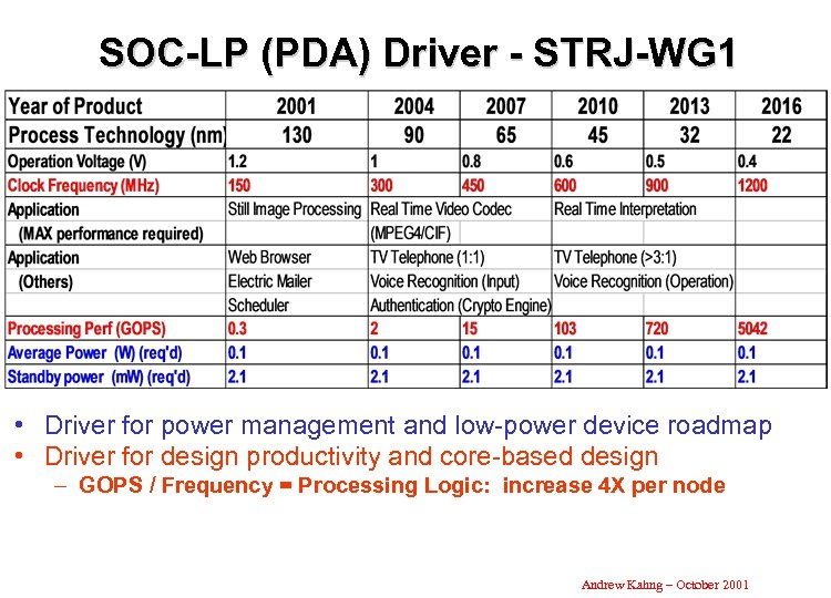 SOC-LP (PDA) Driver - STRJ-WG 1 • Driver for power management and low-power device