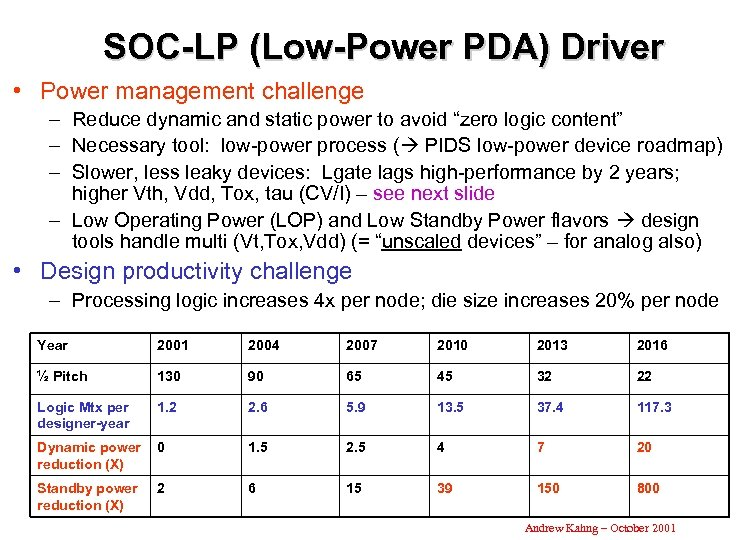 SOC-LP (Low-Power PDA) Driver • Power management challenge – Reduce dynamic and static power