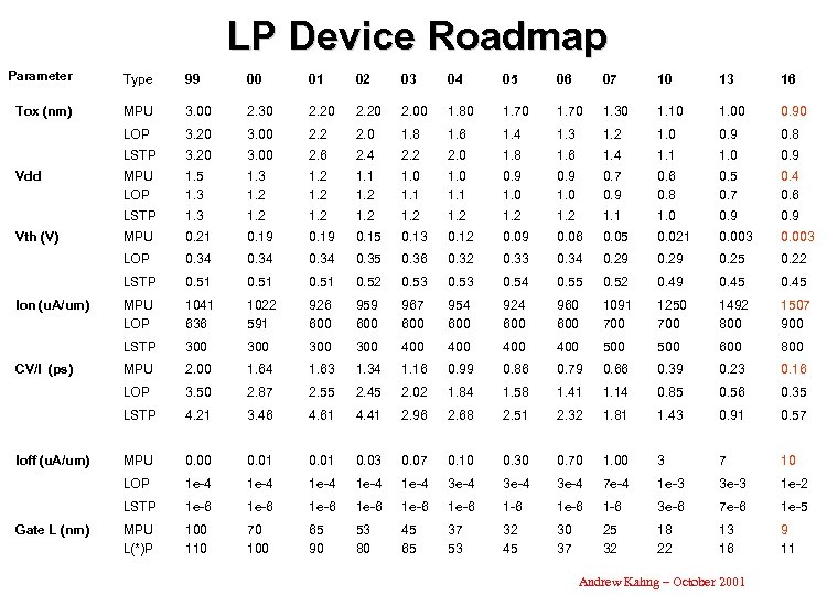 LP Device Roadmap Parameter Type 99 00 01 02 03 04 05 06 07