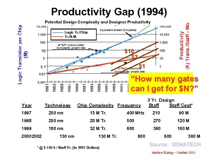 Productivity Gap (1994) Potential Design Complexity and Designer Productivity Equivalent Added Complexity Logic Tr.