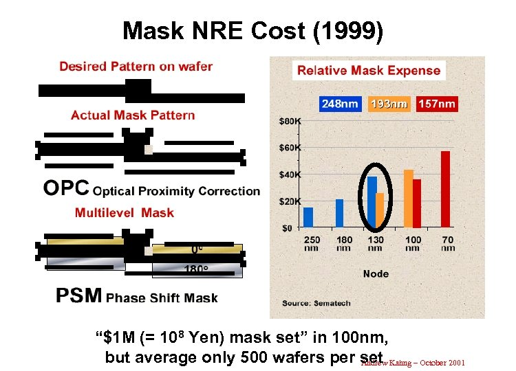 "Mask NRE Cost (1999) ""$1 M (= 108 Yen) mask set"" in 100 nm,"