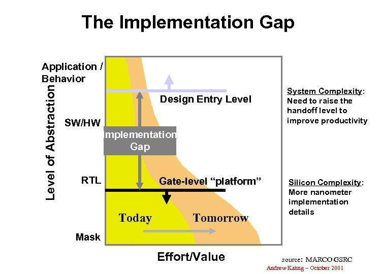 The Implementation Gap Level of Abstraction Application / Behavior Design Entry Level SW/HW System