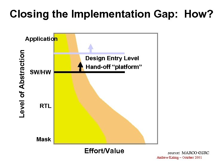 Closing the Implementation Gap: How? Level of Abstraction Application SW/HW Design Entry Level Hand-off