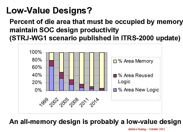 Low-Value Designs? Percent of die area that must be occupied by memory maintain SOC