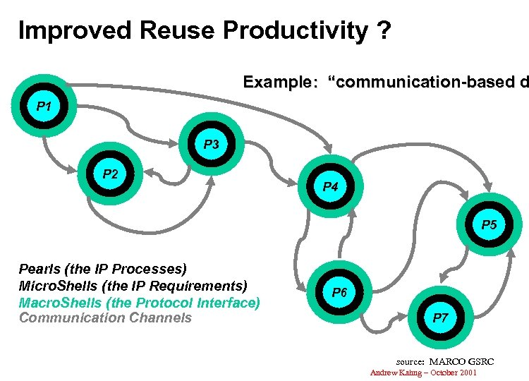 "Improved Reuse Productivity ? Example: ""communication-based d P 1 P 3 P 2 P"