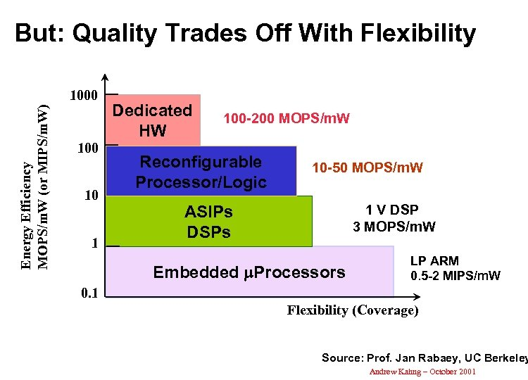 But: Quality Trades Off With Flexibility Energy Efficiency MOPS/m. W (or MIPS/m. W) 1000