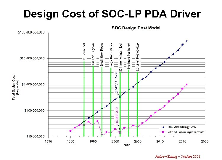 Design Cost of SOC-LP PDA Driver Andrew Kahng – October 2001